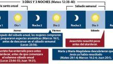 La señal de Jonás: ¿Murió Jesús el viernes santo? ¿Resucitó el domingo de resurrección?