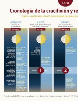 Cronología de la crucixión y resurrección de Cristo