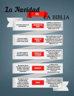 La Navidad vs. La Biblia