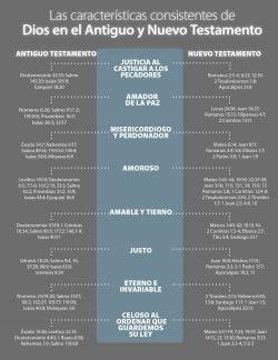 Características de Dios en el Antiguo y Nuevo Testamento
