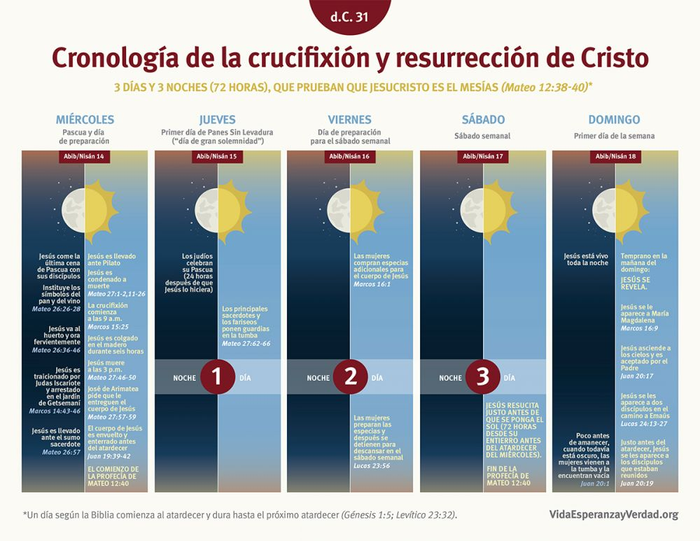 Cronología de la crucifixión y resurrección de Cristo